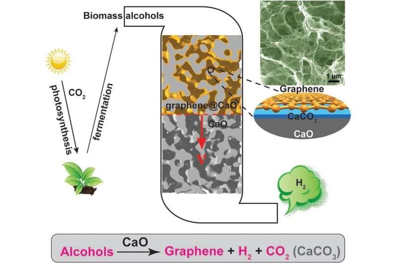 New technique converts eggshells into bulky nanoporous graphene and pure hydrogen