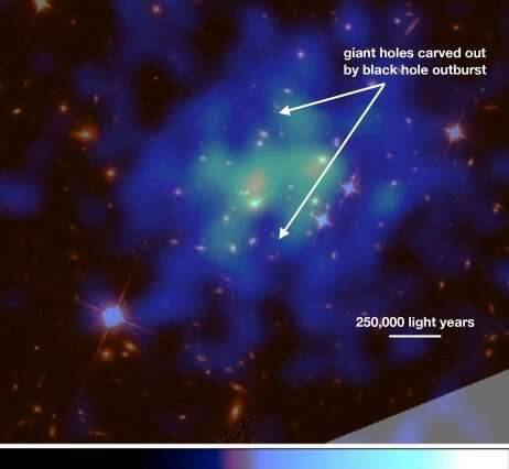 Astronomers describe a violent black hole outburst that provides new insight into galaxy cluster evolution