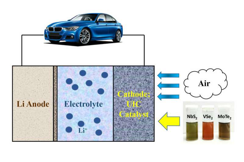 2-D materials may enable electric vehicles to get 500 miles on a single charge