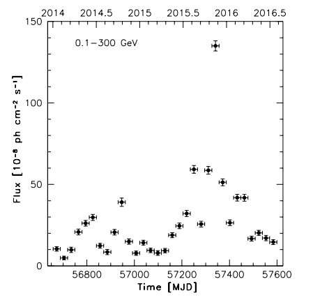 Astronomers observe blazar S5 0836+710 during high activity period, detect two gamma-ray flares