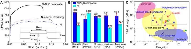 Bioinspired Materials - Graphene-enabled Nickel composites
