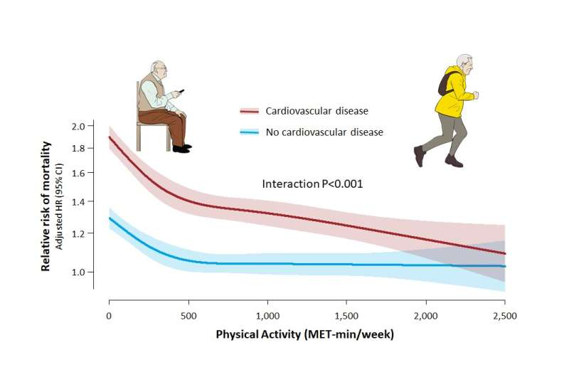Cardiovascular disease patients benefit more from exercise than healthy people