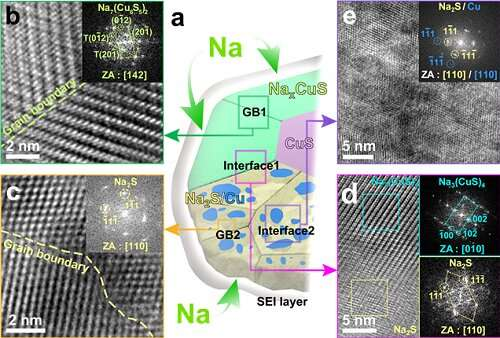 High-performance sodium ion batteries using copper sulfide