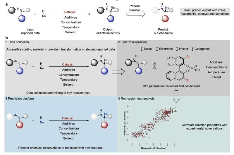 Improving the odds of synthetic chemistry success