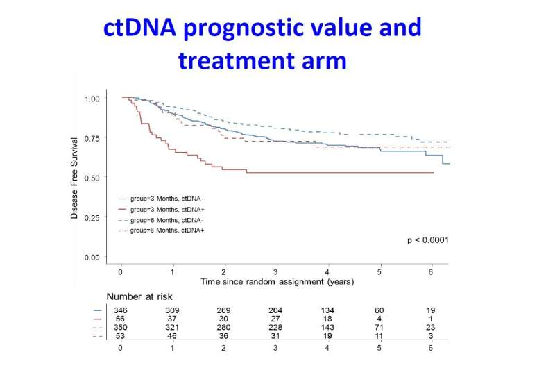 Liquid biopsy has prognostic role in colorectal cancer and potential for guiding therapy