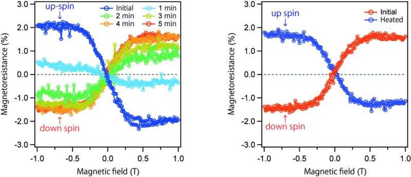 Manipulating electron spin using artificial molecular motors