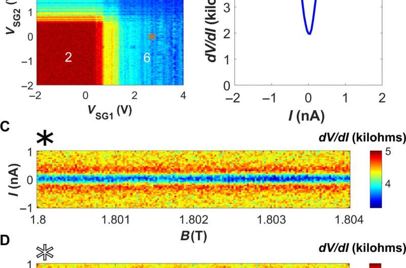 Quantum Hall-based superconducting interference device
