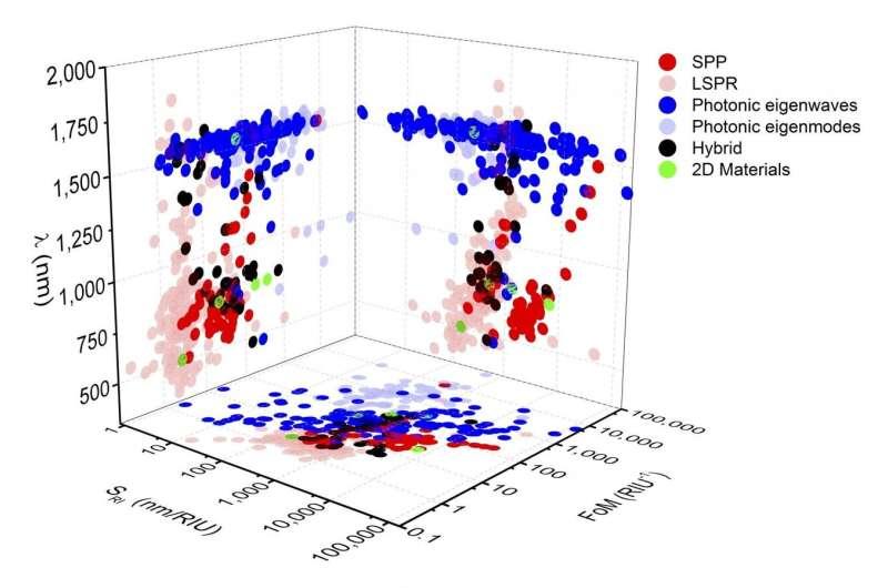 Researchers develop novel framework for tracking developments in optical sensors