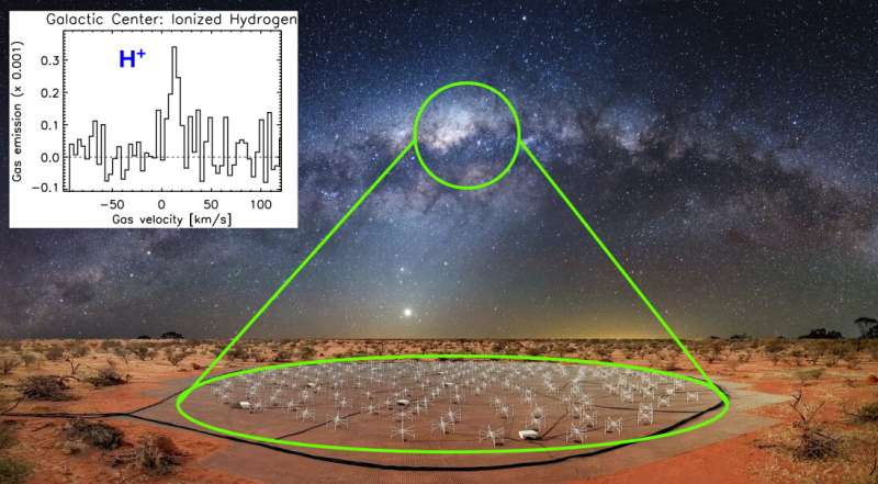 **Star formation may be halted by cold ionised hydrogen