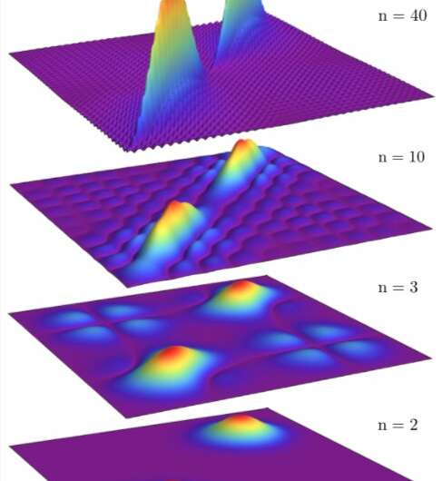 Study sheds light on gauge invariance in ultrastrong-coupling cavity quantum electrodynamics