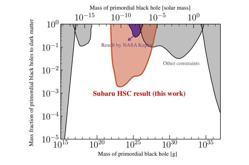 Subaru telescope helps determine that dark matter is not made up of tiny primordial black holes