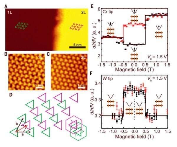 The direct observation of van der Waals stacking-dependent interlayer magnetism