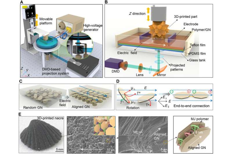 3-D printing electrically assisted nacre-inspired structures with self-sensing capabilities
