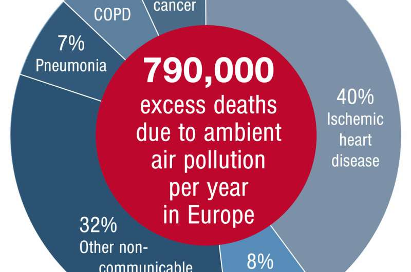 Air pollution causes 800,000 extra deaths a year in Europe and 8.8 million worldwide