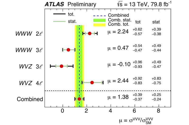 ATLAS experiment finds evidence of three massive vector boson production