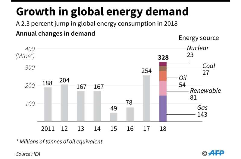 Chart showing the annual growth in global energy demand