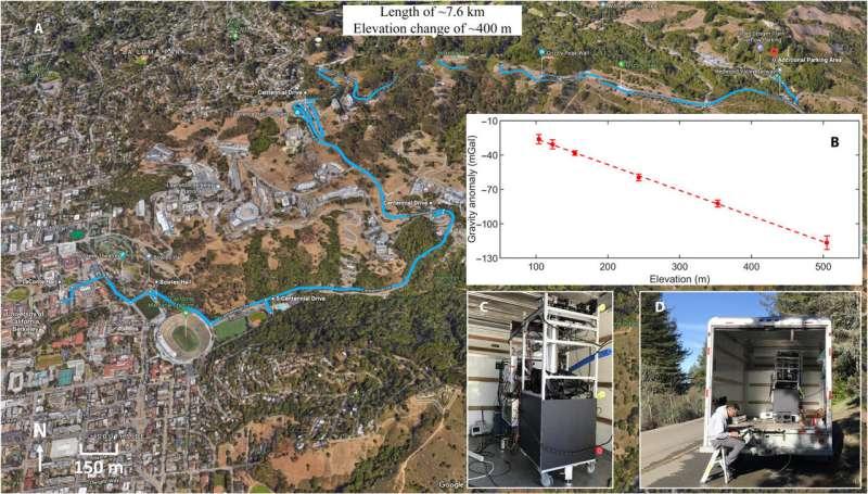 Gravity surveys using a mobile atom interferometer
