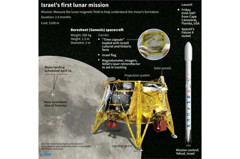 Israel's first lunar mission