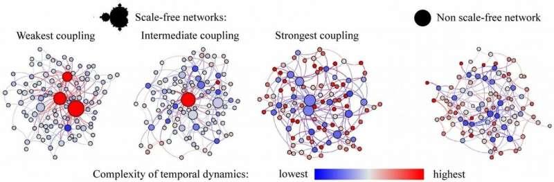 Nonlinear fureai: How connectedness can nurture complex dynamics across diverse networks