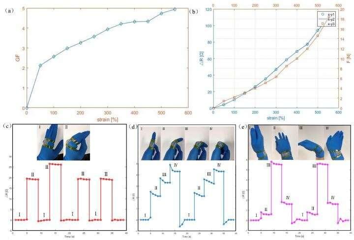Scientists improve sensitivity and stretchability of room-temperature liquid metal-based sensor