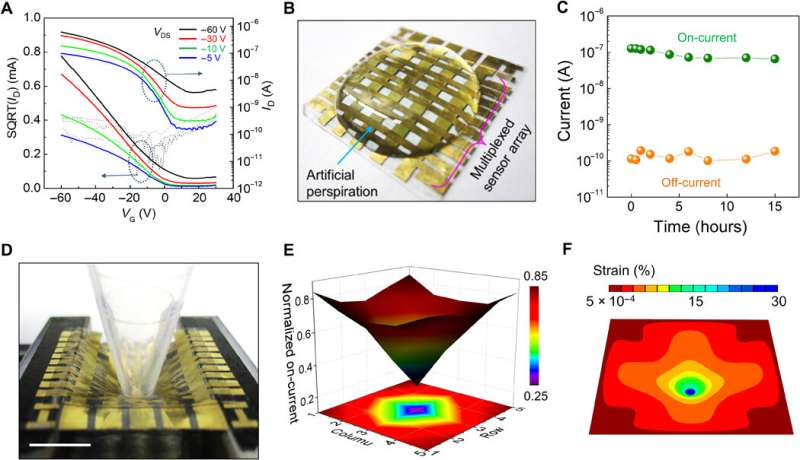 Stretchable self-healing semiconducting polymer films to develop electronic skin (e-skin)