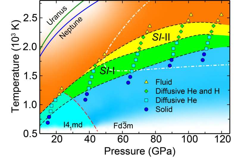 **Study unveils new superionic states of helium-water compounds