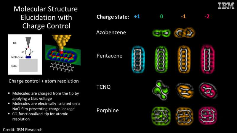 Researchers image molecules as they change charge states for first time