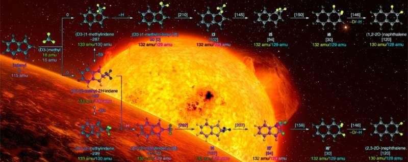 Study reveals 'radical' wrinkle in forming complex carbon molecules in space