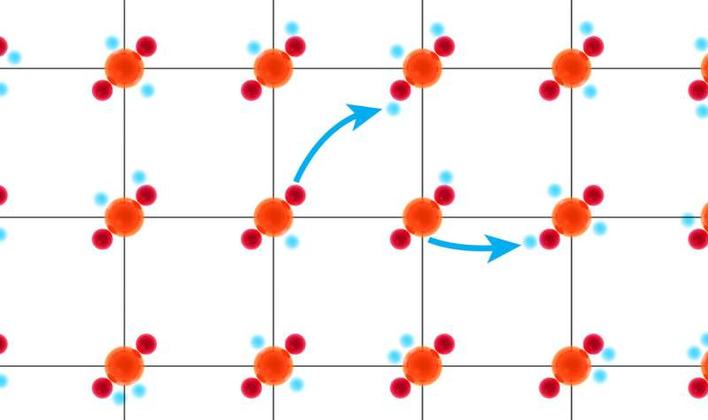 Scientists finally find superconductivity in place they have been looking for decades