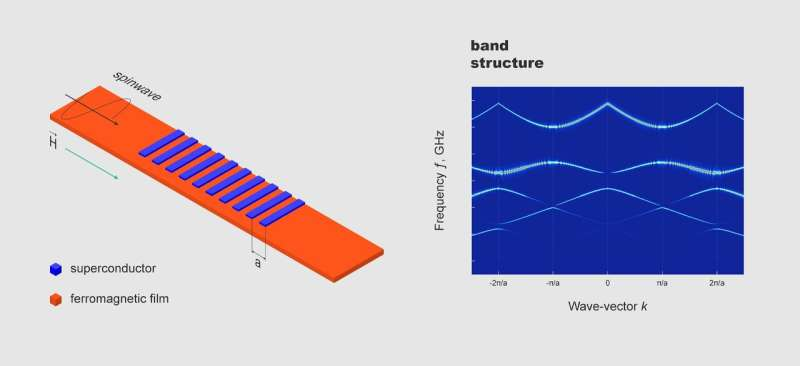 Scientists develop a metamaterial for applications in magnonics, an alternative to conventional electronics