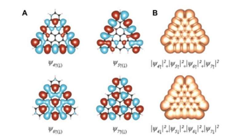 Atomically precise bottom-up synthesis of π-extended [5] triangulene