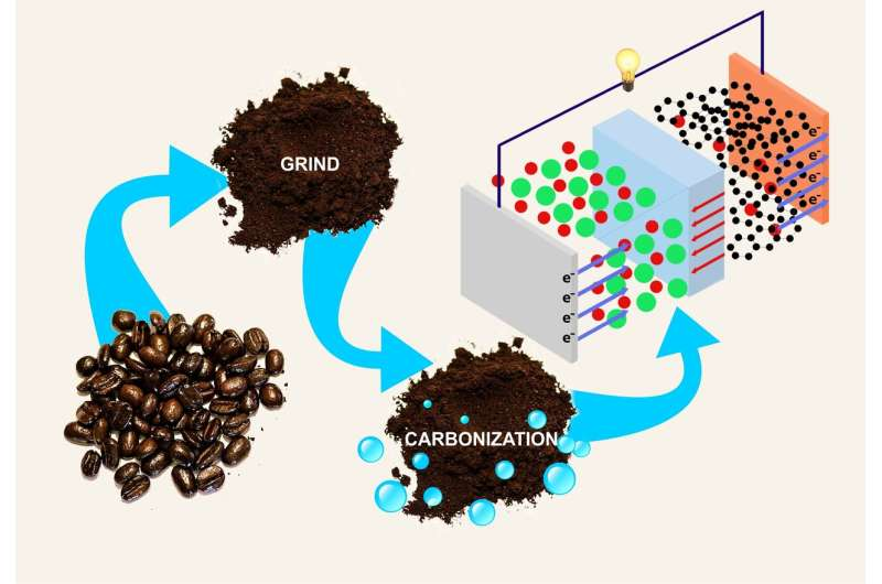 RUDN Chemists Synthesized Electrodes for Accumulators from Coffee Grounds