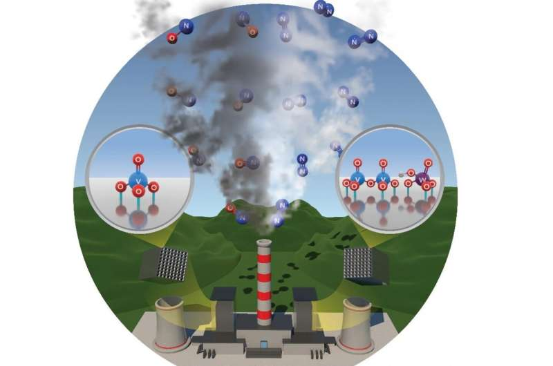 Researchers identify the molecular structure that breaks down an important component of smog