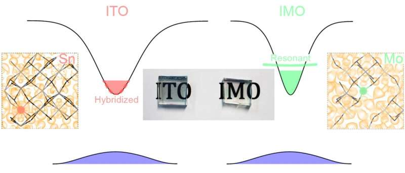 Scientists' design discovery doubles conductivity of indium oxide transparent coatings