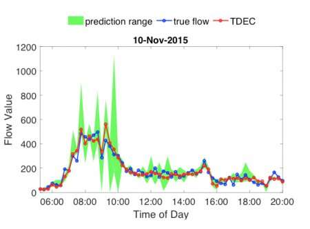 Machine learning algorithms help predict traffic headaches