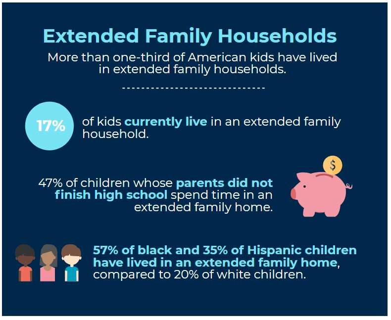 More than one-third of American kids have lived in extended family households
