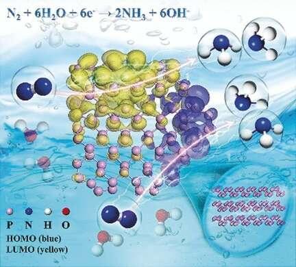 Ammonia synthesis through electroreduction of nitrogen on black phosphorus nanosheets