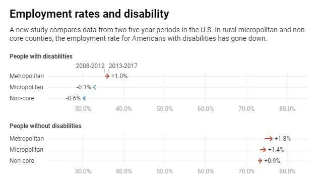Rural people with disabilities are still struggling to recover from the recession
