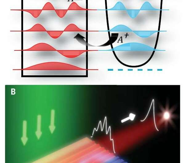 **A laser system built on principles of supersymmetry