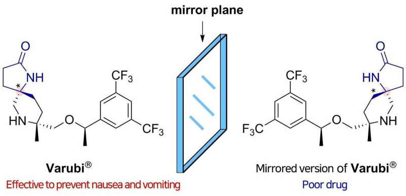 Synthesizing useful compounds without forming unwanted chiral partners