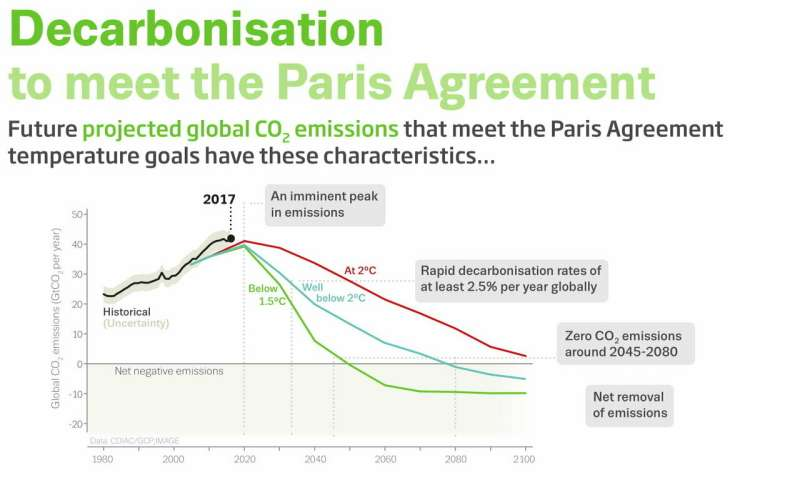 CO2 emissions in developed economies fall due to decreasing fossil fuel and energy use