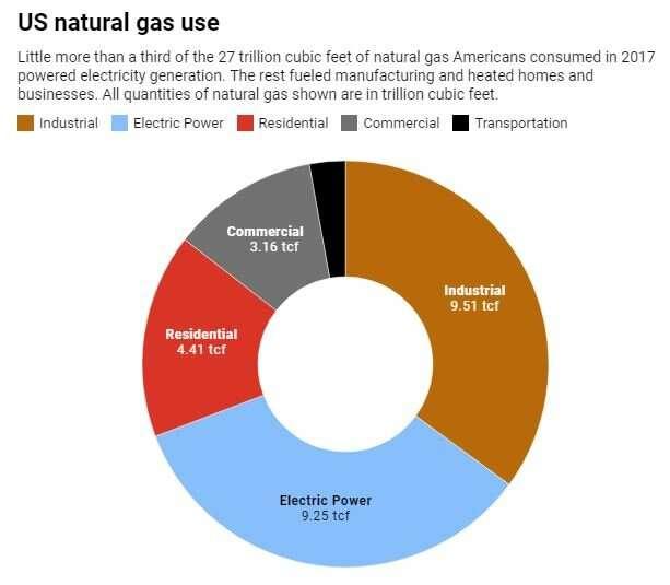 What makes natural gas bottlenecks happen during extreme cold snaps