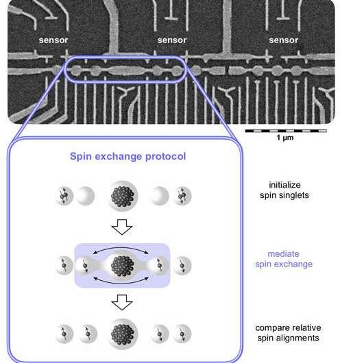 Long-distance quantum information exchange - success at the nanoscale