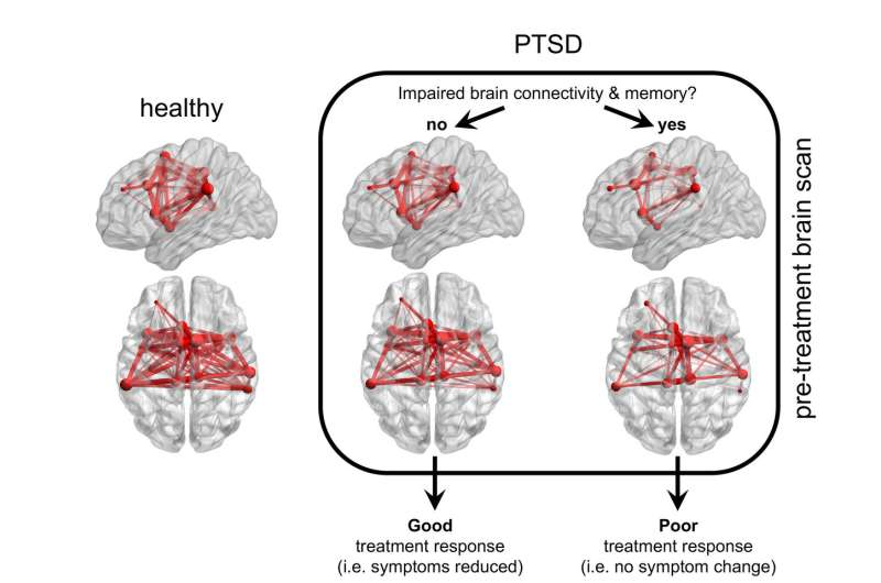 Biology may make certain PTSD patients unresponsive to behavioral therapy