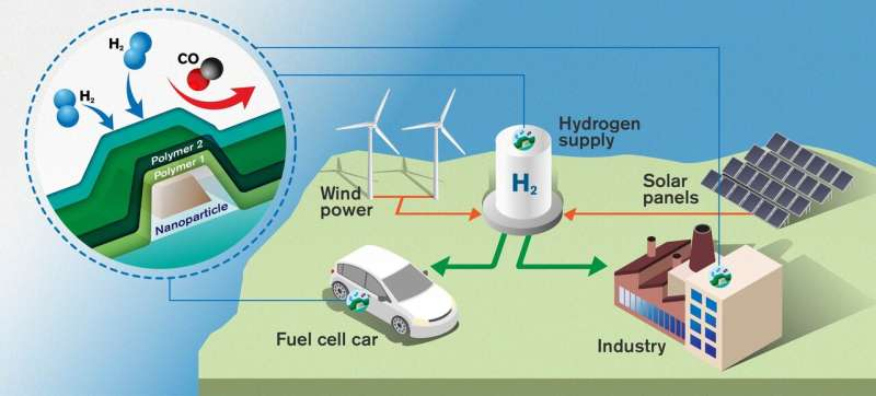 World's fastest hydrogen sensor could pave the way for clean hydrogen energy