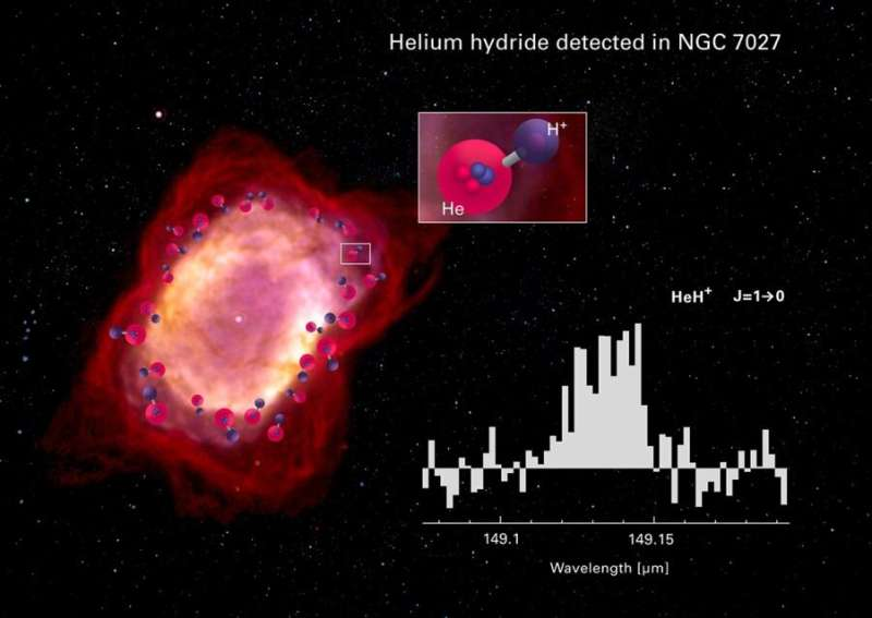 Elusive molecule, first in Universe, detected in space