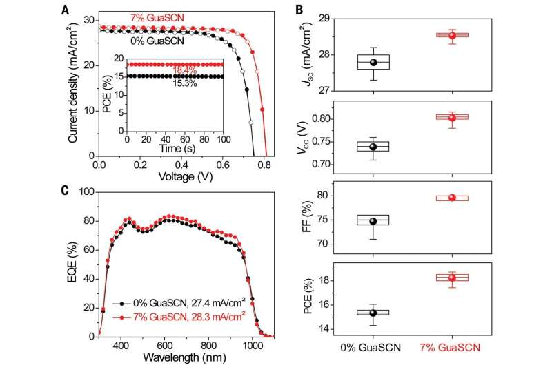 Adding guanidinium thiocyanate to mixed tin-lead perovskites to improve solar cell efficiency