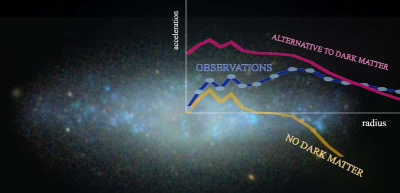 Dark matter exists: The observations which question its presence in galaxies disproved