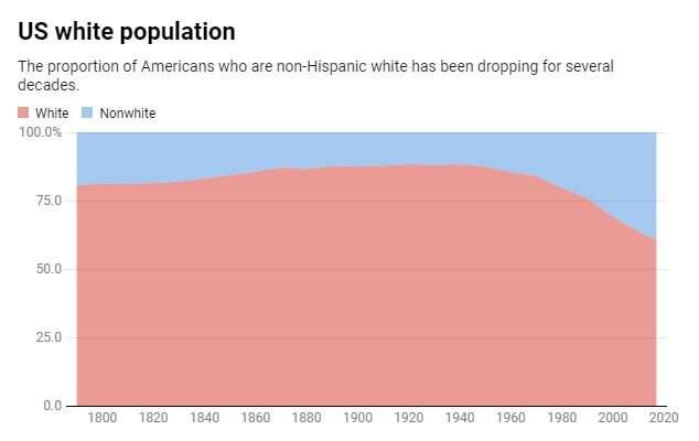 The US white majority will soon disappear forever