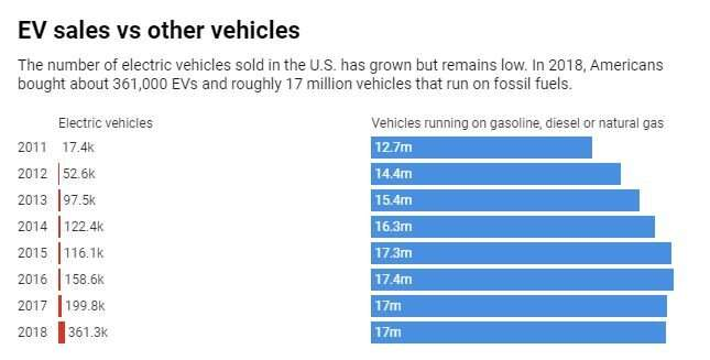 Why reducing carbon emissions from cars, trucks and ships will be so hard